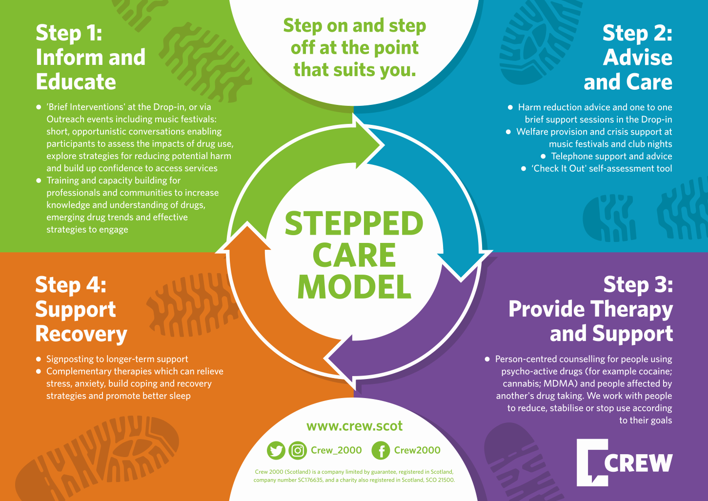 stepped care model diagram